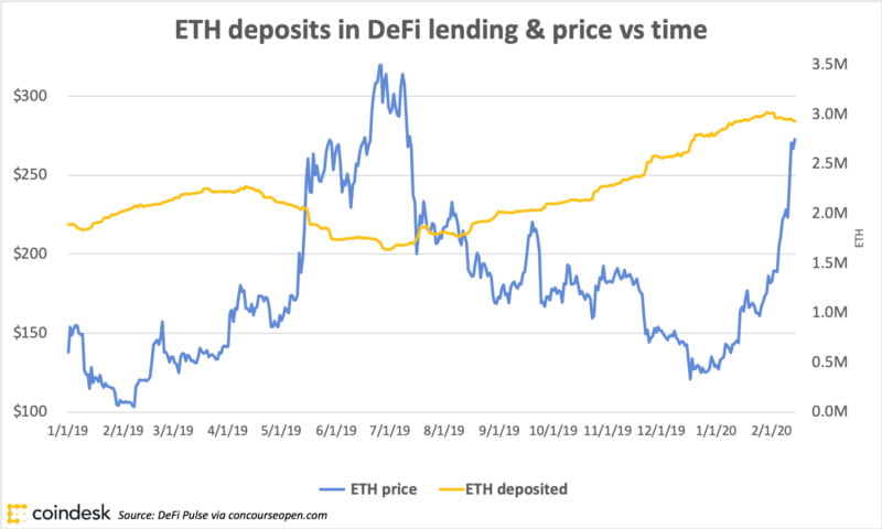 Mind the Gap: Why ETH Price and DeFi Adoption Aren't in Sync
