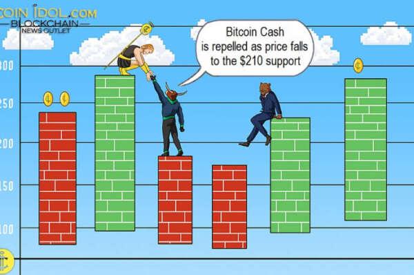 Bitcoin Cash Faces Stiff Resistance, Battles $250 Resistance