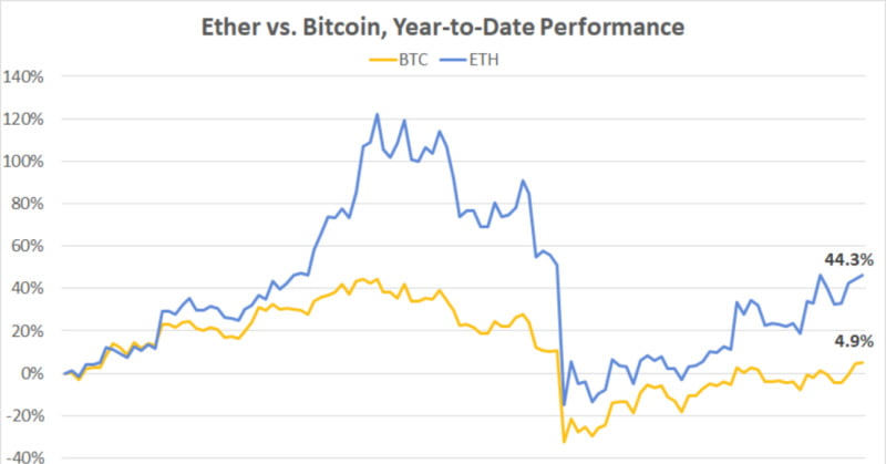 First Mover: Ether Trounces Bitcoin as Network See Surge in Stablecoins