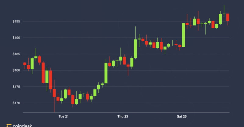 Ether Futures Activity Grows Ahead of July Protocol Upgrade