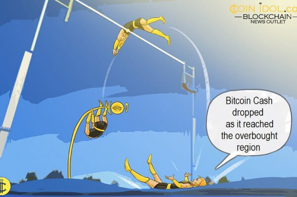 Bitcoin Cash Stuck Between $230 and $280 Price Range