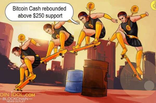 Bitcoin Cash Rebounds, Pushes above $250 Resistance