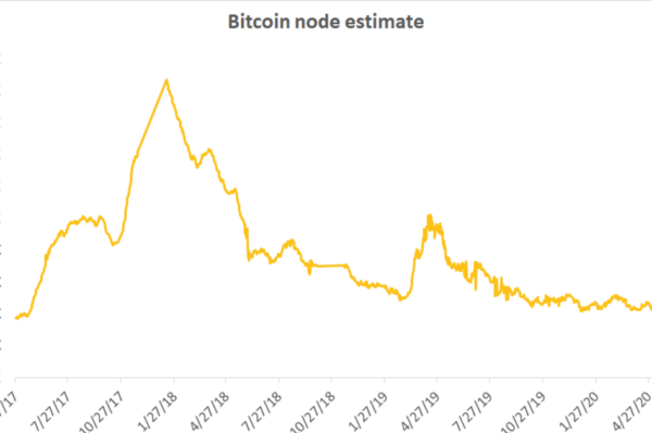 Bitcoin Node Count Falls to 3-Year Low Despite Price Surge